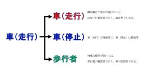 京都市西京区交通事故図